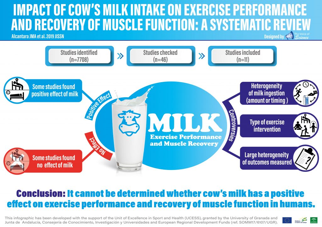 Impact of cow's milk intake on exercise performance  and recovery of muscle function: a systematic review