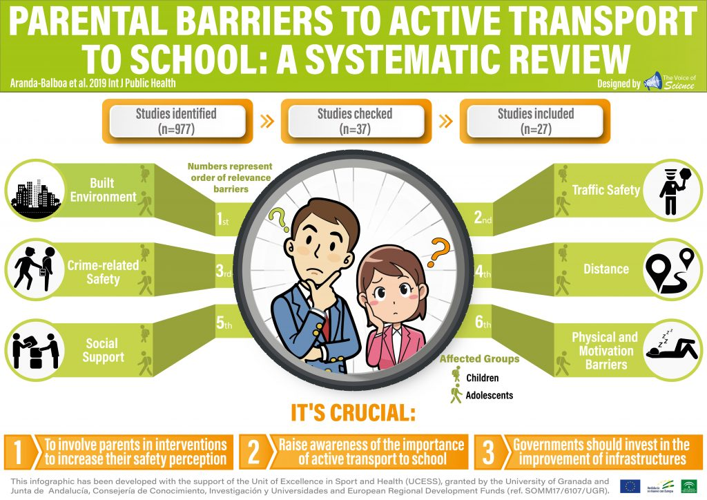 It is crucial to involve parents through interventions to reduce the perception of safety and to increase awareness of the importance of active transport to school.