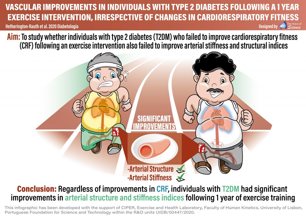 A lack of improvement in cardiorespiratory fitness following 1 year of exercise in people with type 2 diabetes does not necessarily entail a lack of improvement in vascular health.