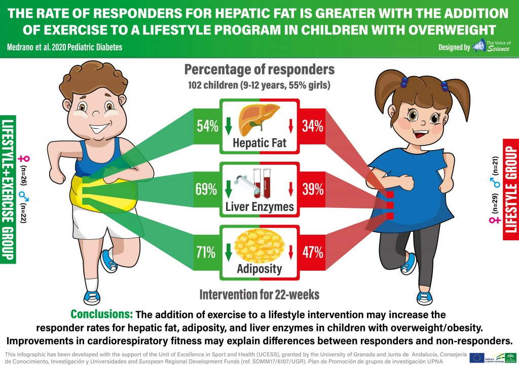 The rate of responder for hepatic fat is greater with the addition of exercise