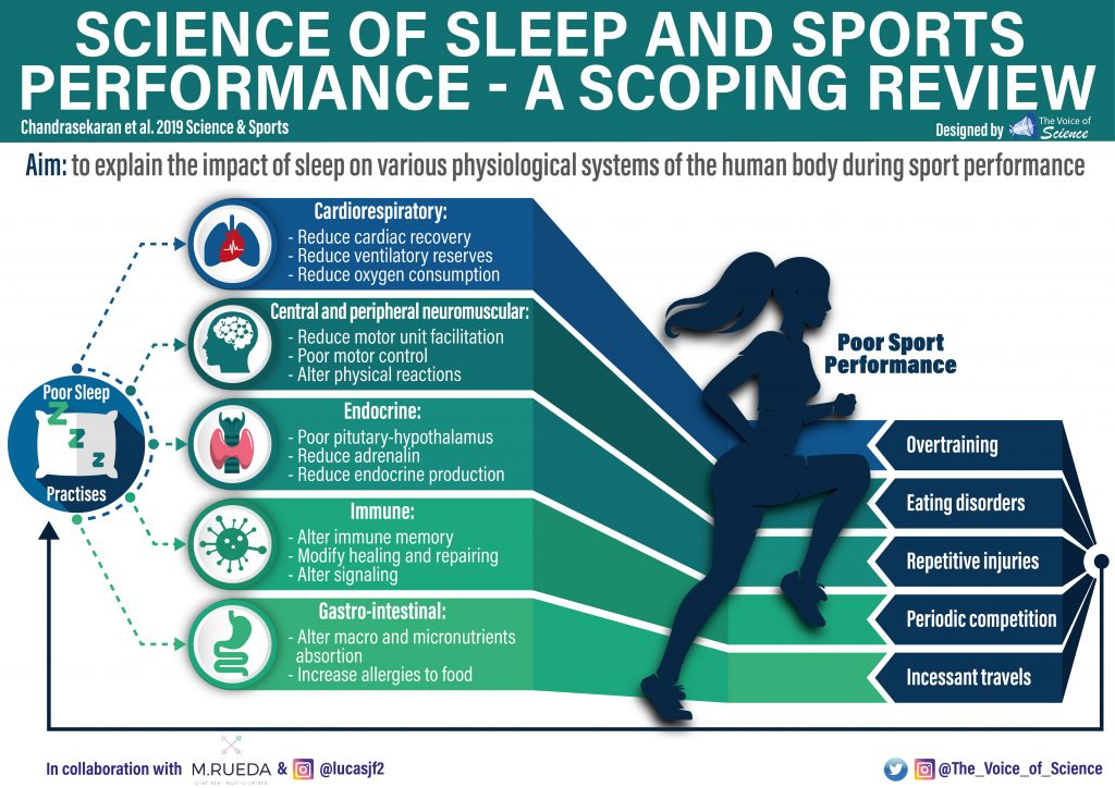 Poor sleep practises are able to affect several physiological systems, there by deteriorating the exercise performance capacity.