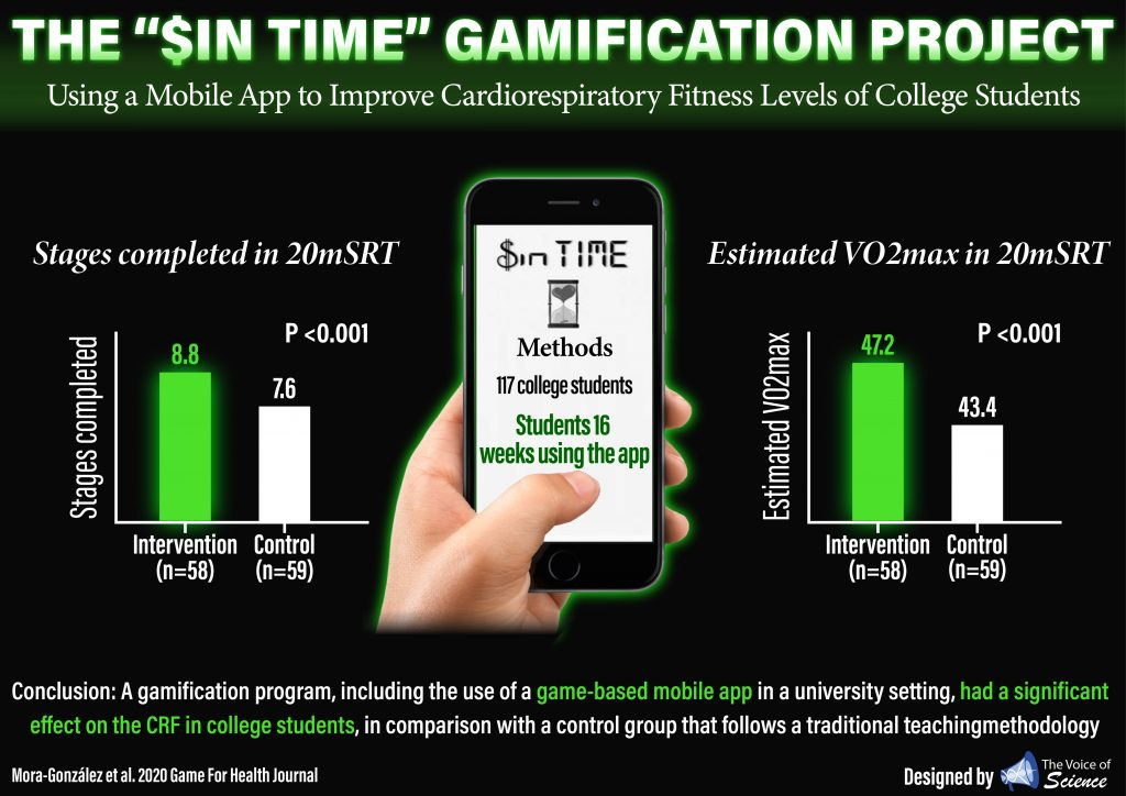 SinTime, a game-based mobile app improved cardiorespiratory fitness of college students!