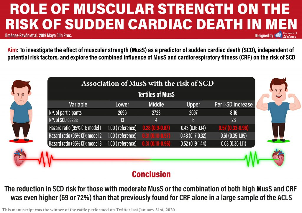 Individuals with higher muscular strength had less risk to present sudden cardiac death (SCD) in a cohort of 7669 males.