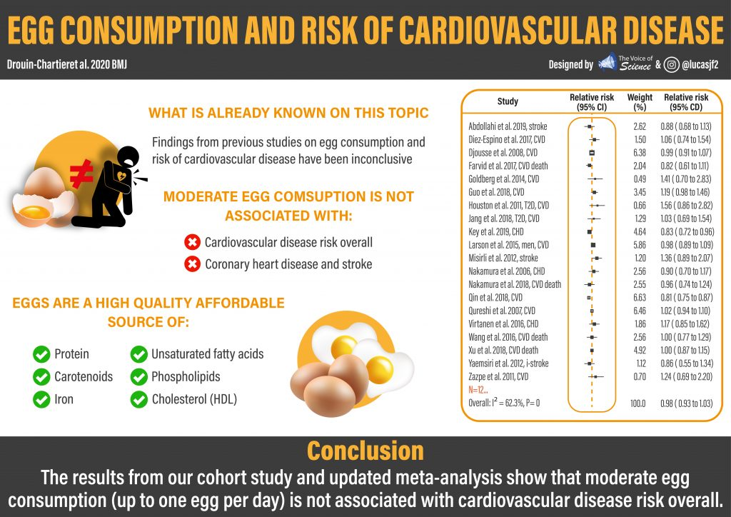 Due to cholesterol content in eggs , the association between egg intake and cardiovascular disease risk has been a topic of debate in the last years.