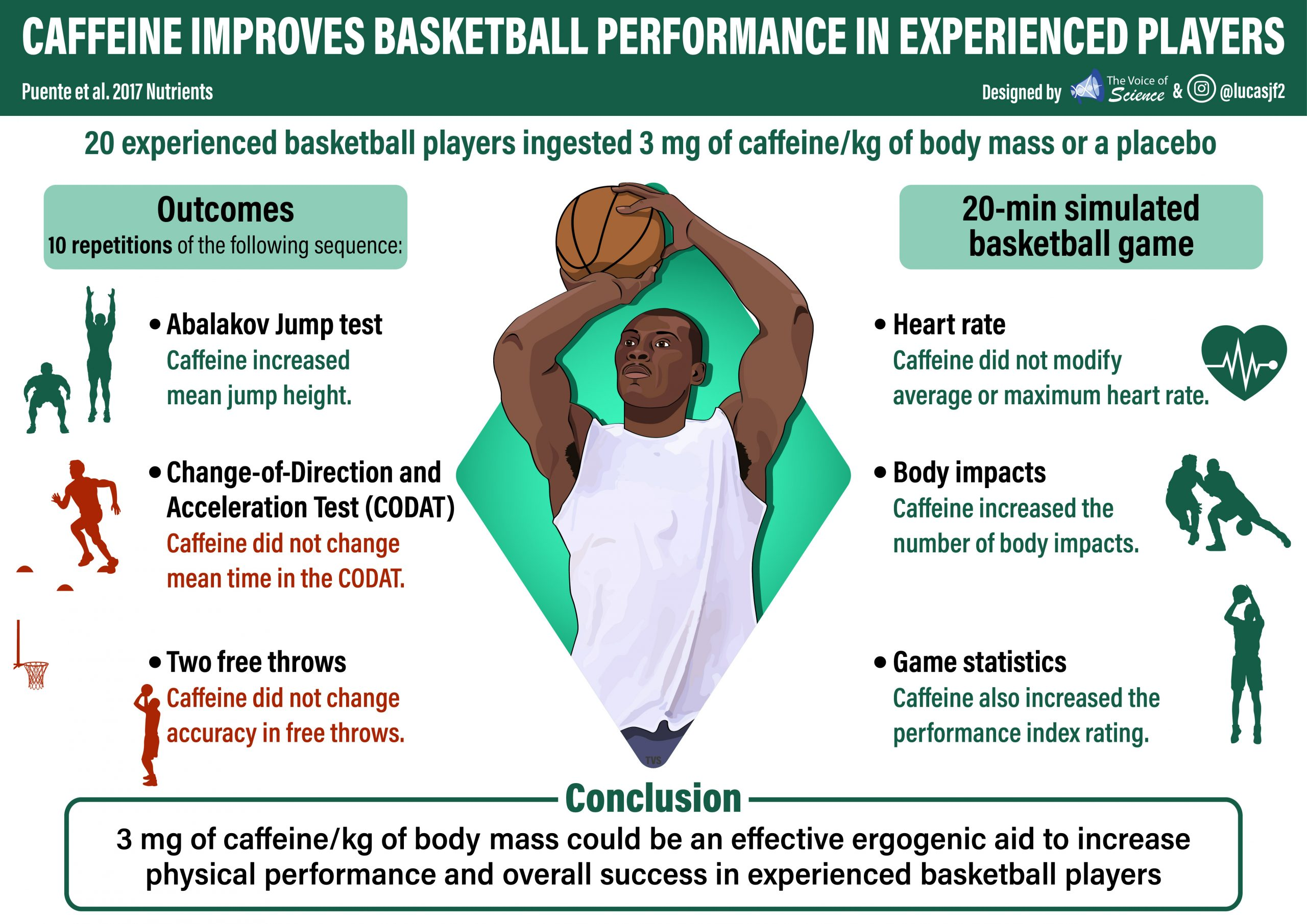 Caffeine improves basketball performance in experience players.