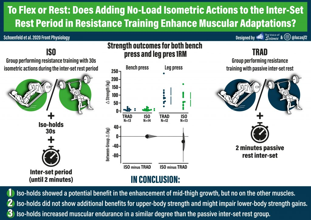 To Flex or Rest: Does Adding No-Load Isometric Actions to the Inter-Set Rest Period in Resistance-Training Enhance Muscular Adaptations?