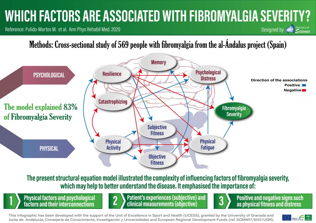 Which factors are associated with fibromyalgia severity?