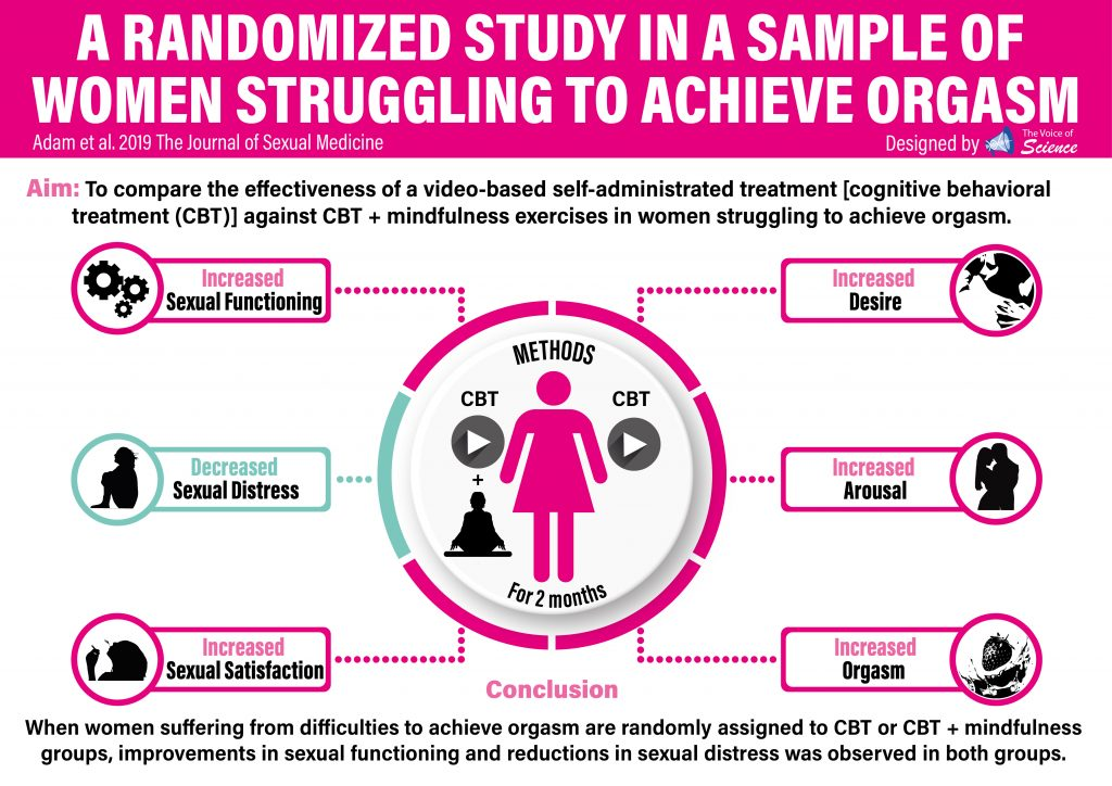 A Randomized Study in a Sample of Women Struggling to Achieve Orgasm