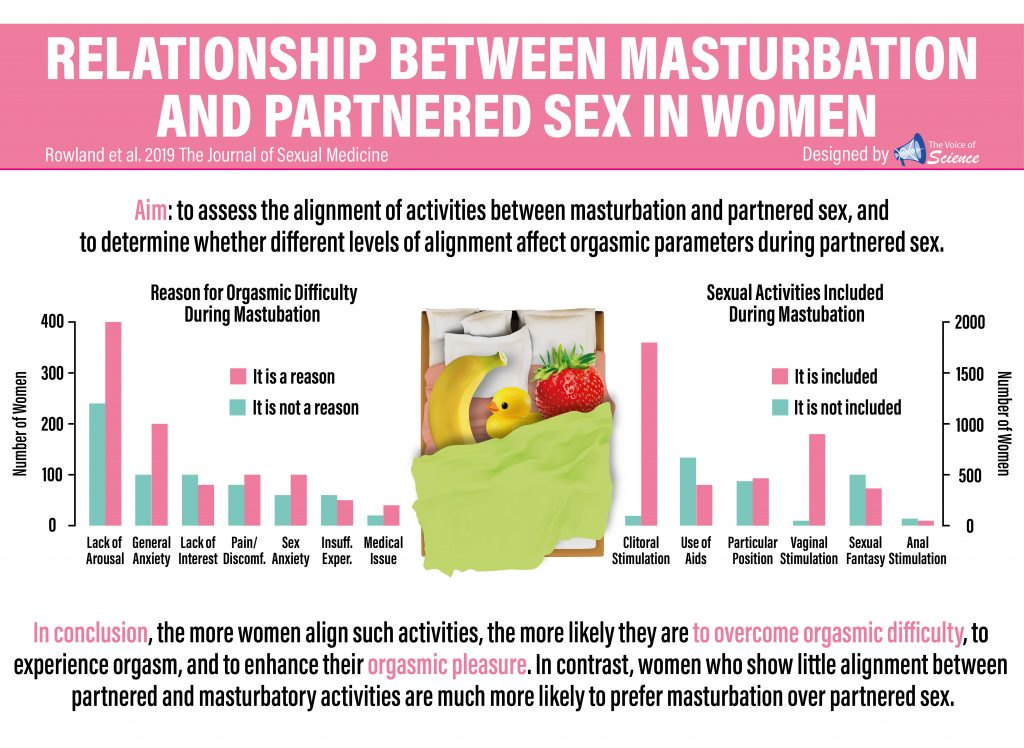 🔥Relationship Between Masturbation and Partnered Sex in Women.