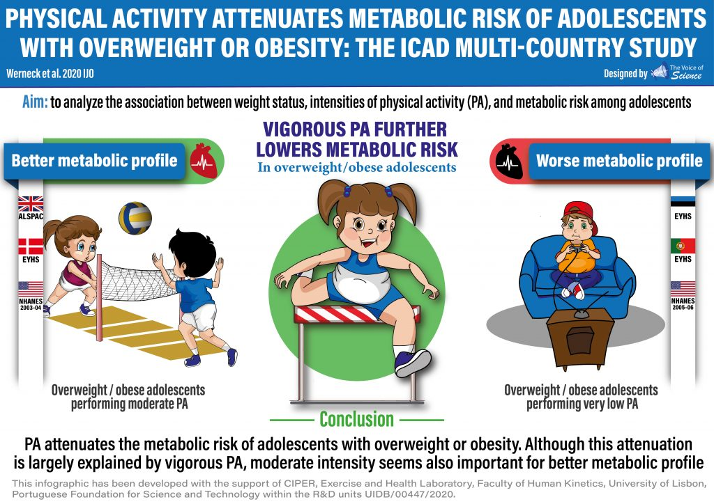Physical Activity attenuates the metabolic risk of adolescents with overweight or obesity.