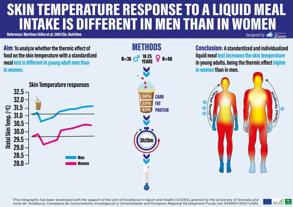 Women have a different skin temperature response to a meal test in comparison to men.