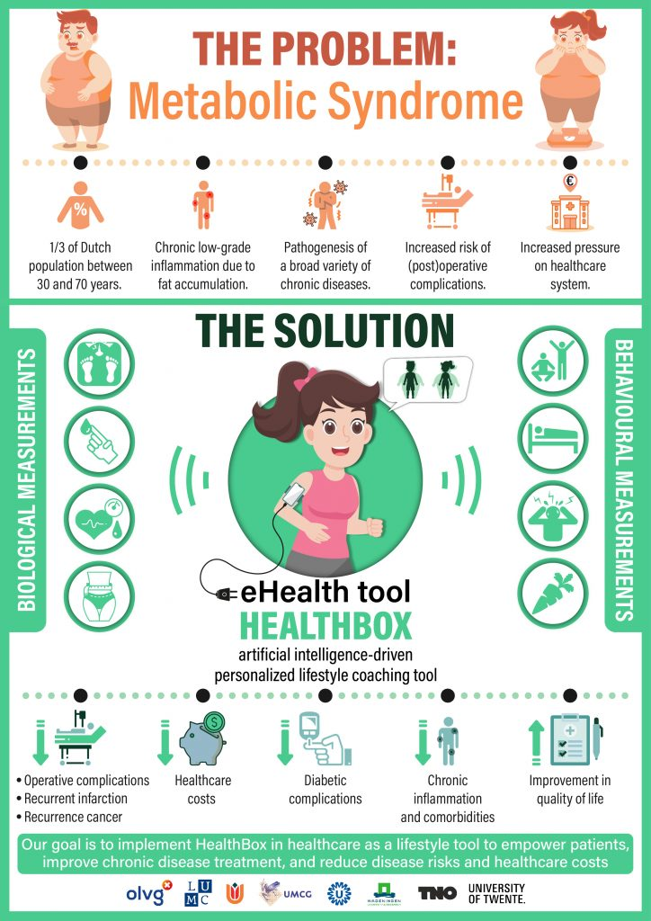 eHealth tool HEALTHBOX artificial intelligence-driven personalized lifestyle coaching tool